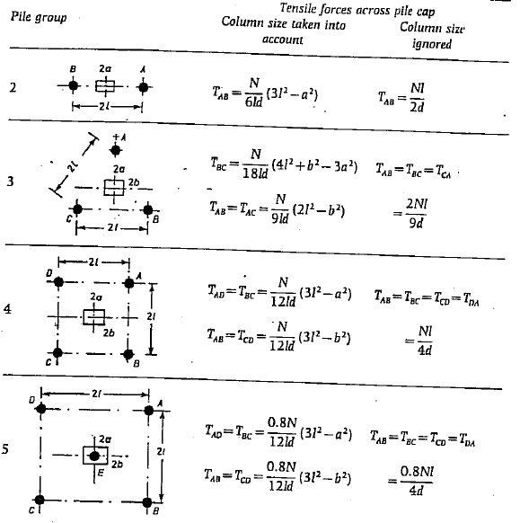 4 Pile Cap Design Example