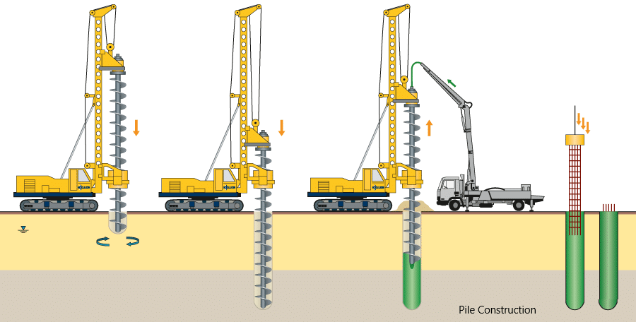 Pile Foundation Construction Problems and Solutions - Structural Guide